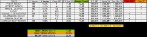 Clasificación según el Índice de ventas (click para agrandar)