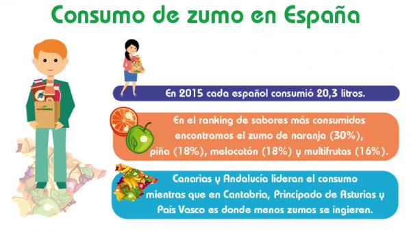 Consumo de zumos en Espana