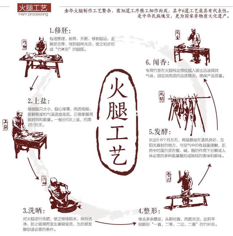 Pasos para elaborar un jamón de cerdo Jinhua