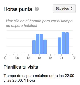 Tiempo de espera en StreetXo Madrid